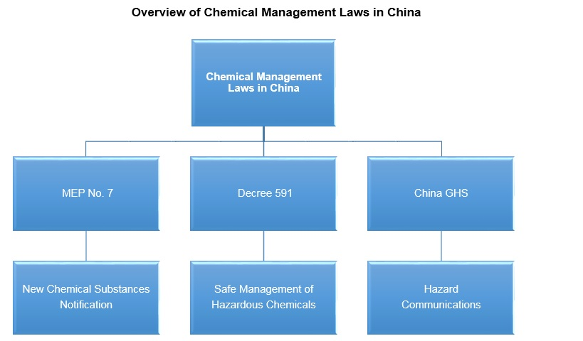 Overview of Chemical Management Laws in China